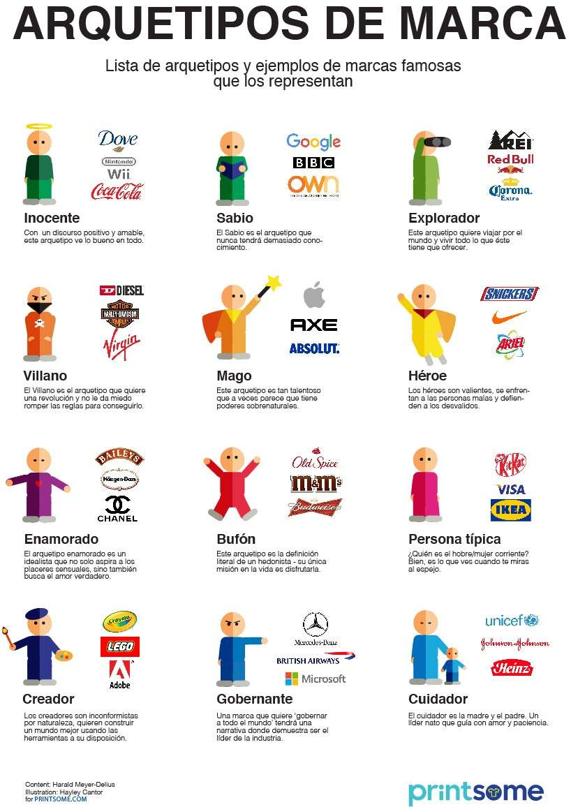 Arquetipos de marca - Infografia hecha por Printsome.