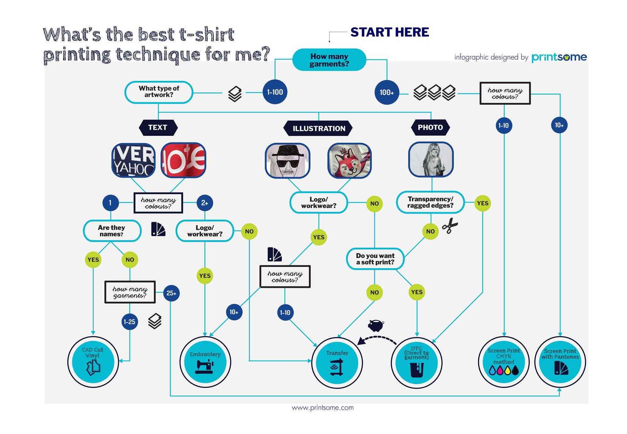 Infografía para elegir una técnica de impresión