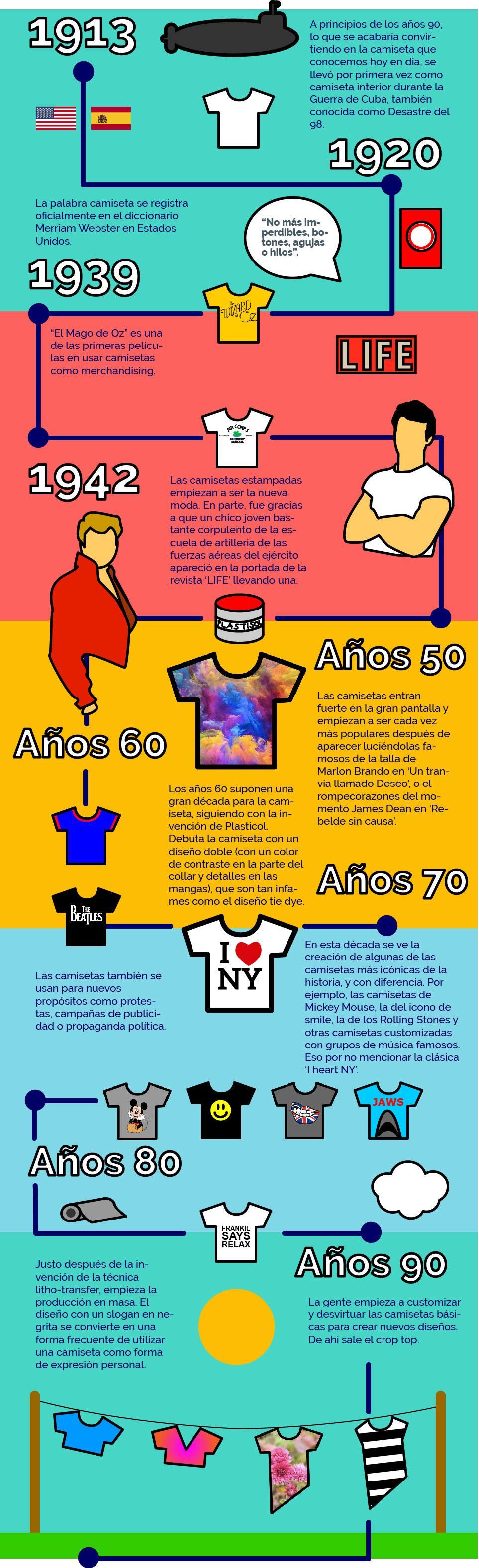 Historia de la camiseta - infografía