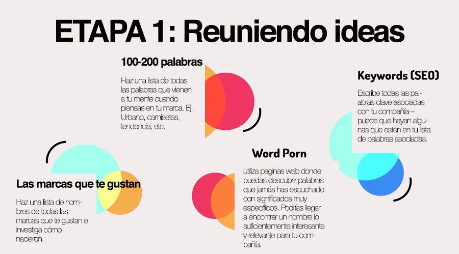 e9137488a2 infografia paso 1 reuniendo ideas - marketing para marcas de ropa